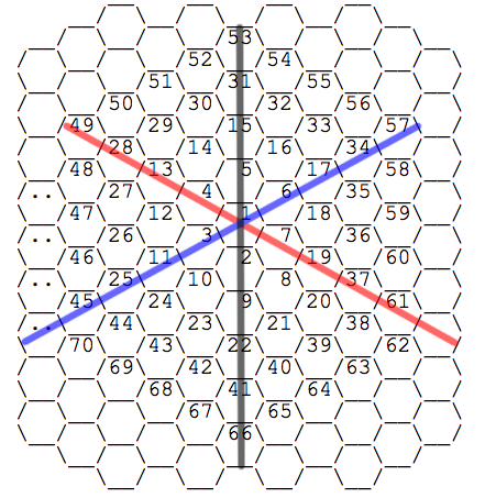 The grid with axes